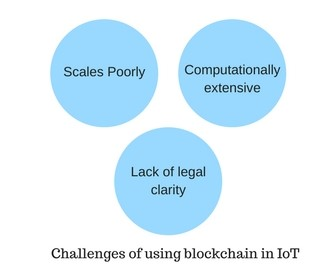 Challenges of using blockchain in IoT