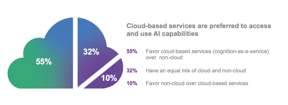 Cloud based services are preferred to access and use AI capabilities