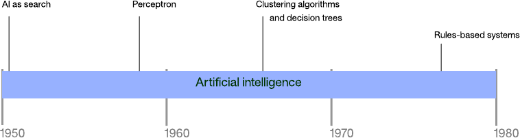 Artificial Intelligence Algorithms