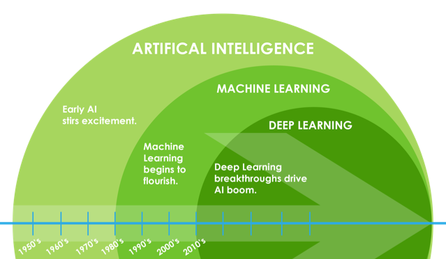 Artificial Intelligence, Machine Learning, Deep Learning