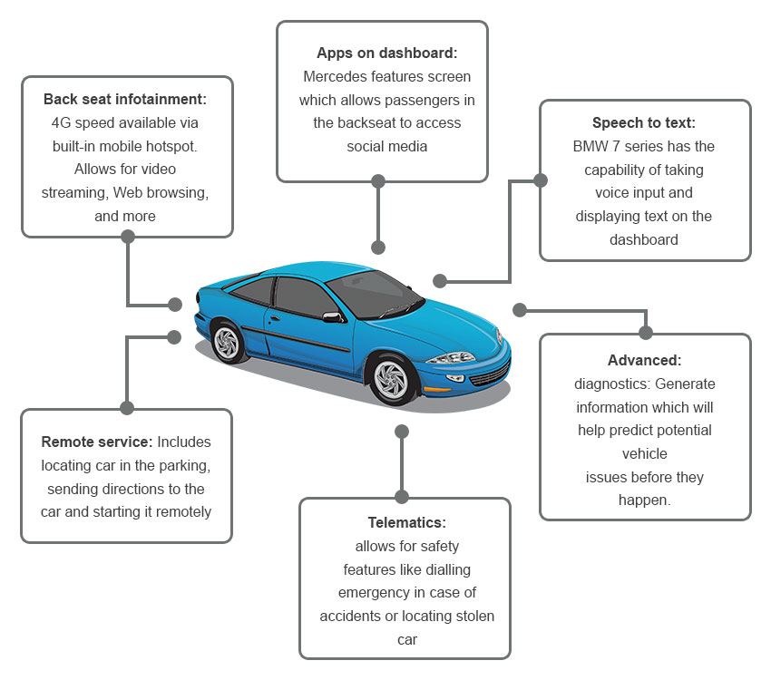 depict of connected cars