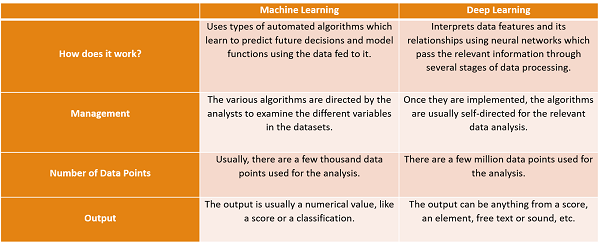 difference between deep learning and machine learning