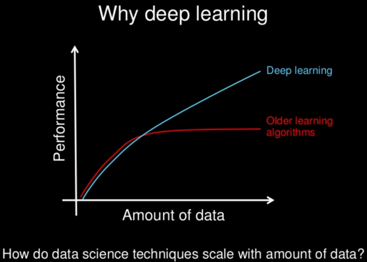why deep learning